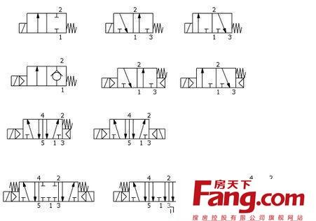 各种电磁阀化身为各自相应的气动符号出现在图纸上,这种表示方式,就是图片
