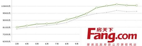 北京燕郊房价走势图 2014北京燕郊<a href='http://www.fang.com/juhe/4353/'  class='tips' target='_blank' data-tipso='2014年房价还会涨吗?房价是涨是跌是现在中国老百姓最关注的问题,任志强:2014年房价降不了 一旦下跌中国经济要崩溃,从2014年房价指数来看部分城市平均房价还是在上升中,所以2014年房价会涨吗,也只能是一个疑问了。下面是小编为您整理的房价会涨吗的相关内容。'>房价会涨吗</a>