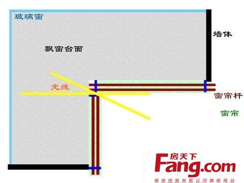 不用考虑石膏线对窗帘安装位置的影响   缺点:由于侧装支架阻止的窗帘