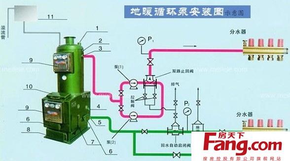 此方法是在自然循环的安装基础上,在上水管道的出水口处