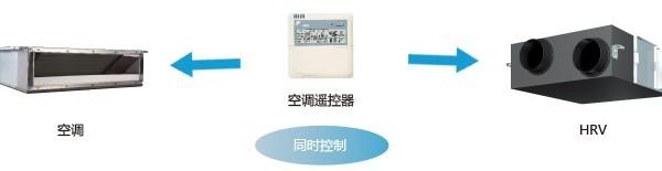 大金HRV全热交换器